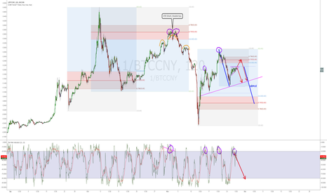 1/BTCCNY: An inverted chart of bitcoin price action