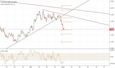 EURUSD: Spread trading su EURCHF e USDCHF