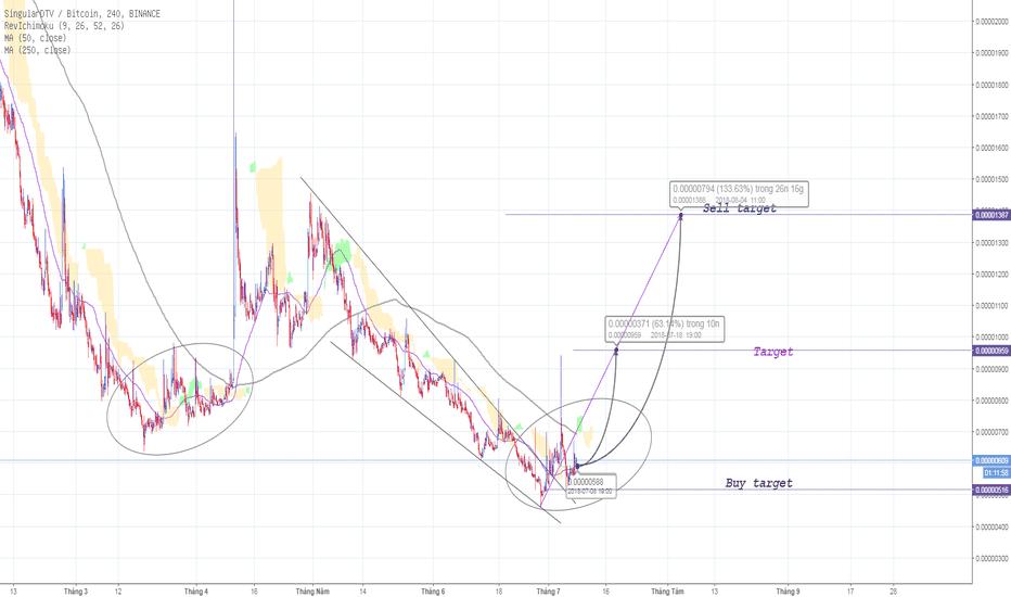 SNGLSBTC: SNGLS - H4 - Tradecoinplus - 100%