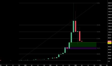 BTCUSD: Bitcoin - Monthly Movement