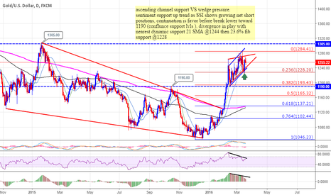 XAUUSD: Topping Formation Is Processing Gold Market