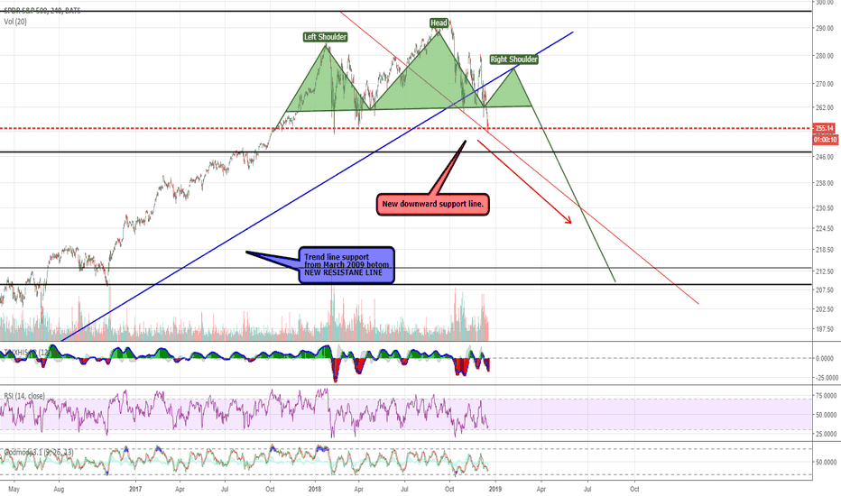 SPY: SPY500 - charts confirming bull run is over?