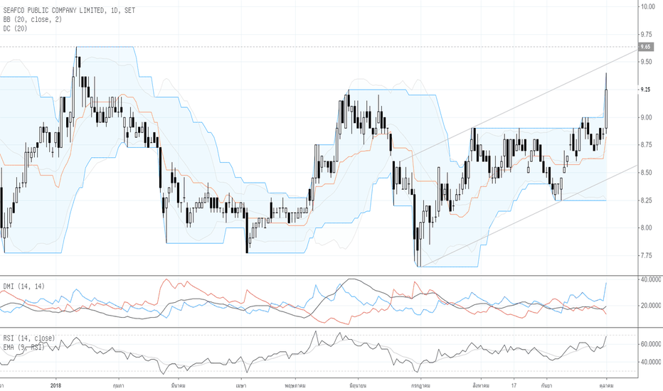 SEAFCO: Por : Technical Analysis