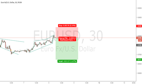 EURUSD: possible reversal point