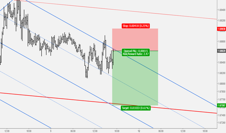 GBPAUD: GBPAUD: Sell Setup Completion