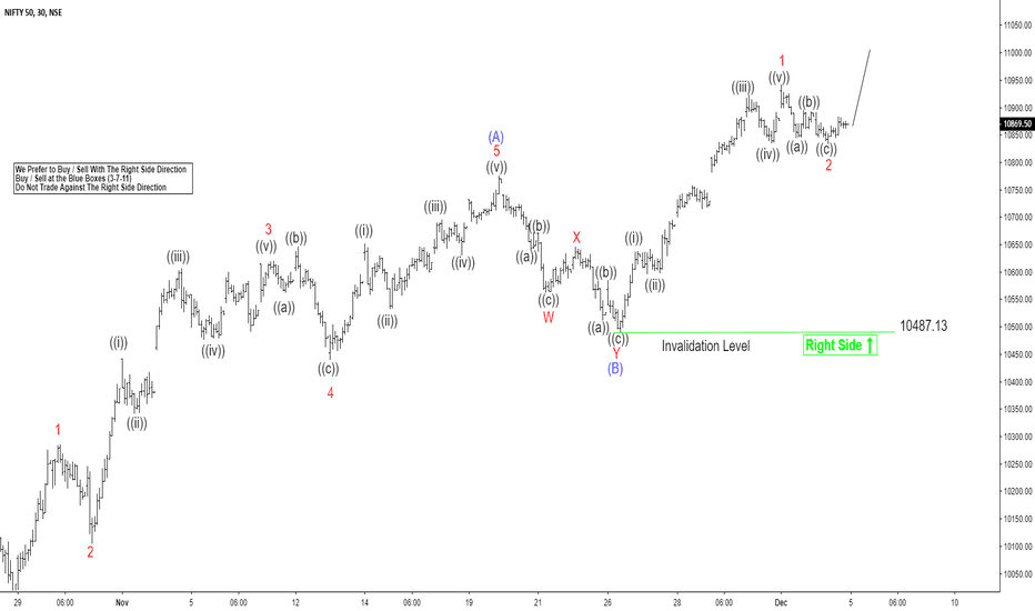 NIFTY: Elliott Wave View favoring more upside in NIFTY