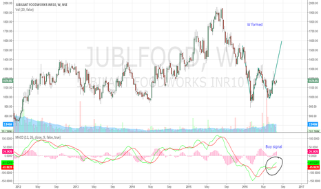 JUBLFOOD: Bullish Signal on Jubilant Foodworks