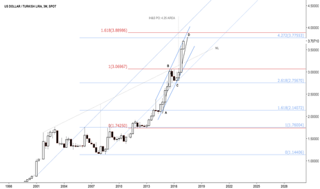 USDTRY: Dollar Turkish lira quarterly