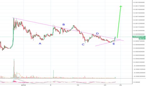 NEOSBTC: Massive $NEOS pump incoming