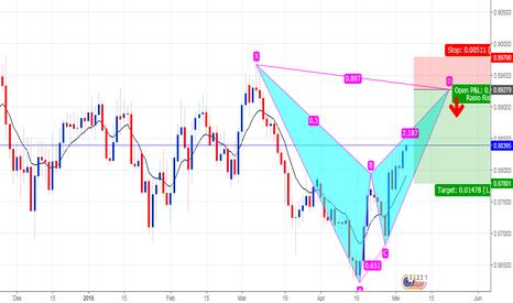 EURGBP: Potentilly HARMONIK BAT PATTERN pada pair EUR/GBP