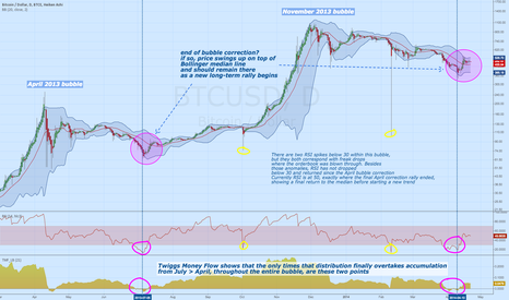 BTCUSD: A study of identifying the end of BTC bubbles with Money Flow