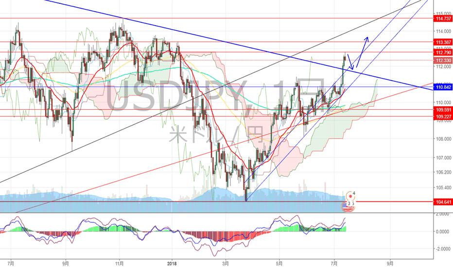 USDJPY: ドル円 長期トレンドラインをブレイク