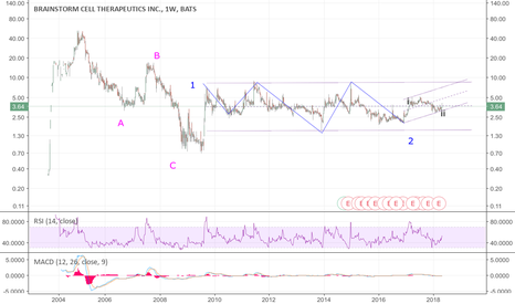 BCLI: BCLI: Earning Play-A multi year wave 2 consolidation could be