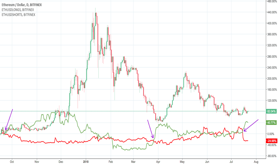 ETHUSD: ETH Long and Short coverage