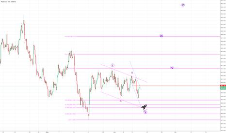 XPTUSD: TRADE #1: JUNE 13 FOMC SETUP