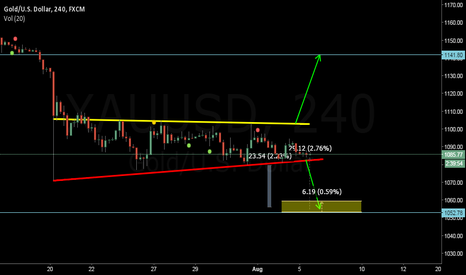 XAUUSD: Gold In two cases