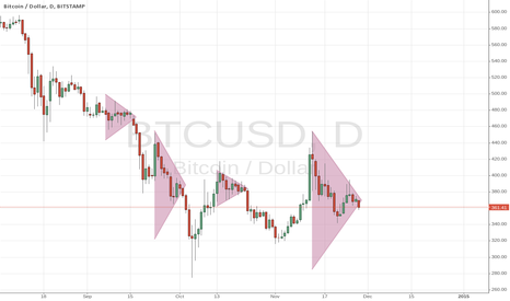 BTCUSD: Shorting Bitcoin from Monday