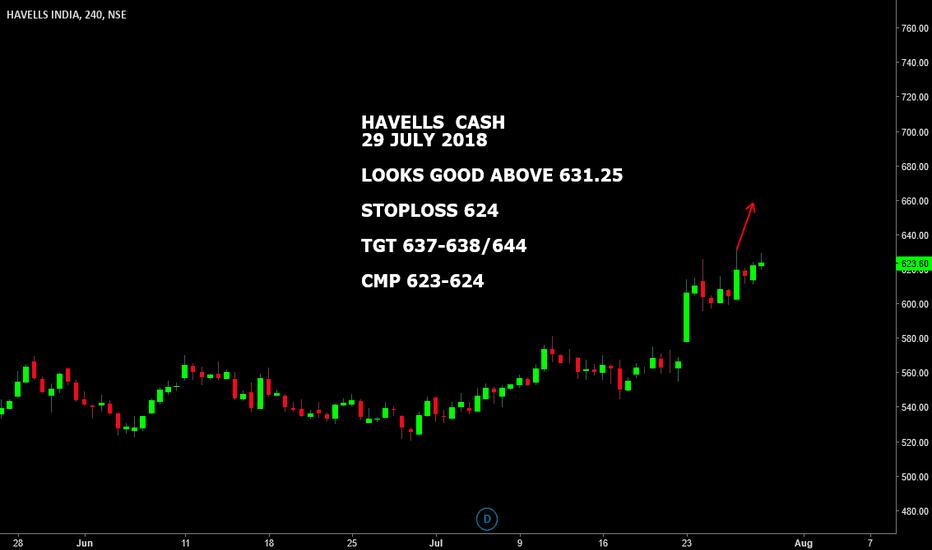 HAVELLS: HAVELLS CASH : LOOKS GOOD ABOVE 631.25