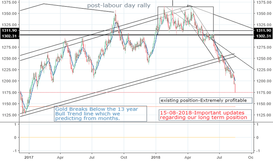 XAUUSD: It's Just The Beginning Not The End