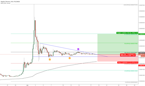 XRPBTC: Ripple interesting price action 4H chart