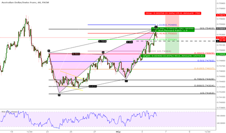 AUDCHF: ABCD has become Butterfly