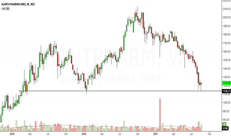 AJANTPHARM: short term bounce back likely in ajanta pharma
