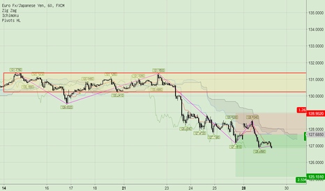 EURJPY: downtrend pullback