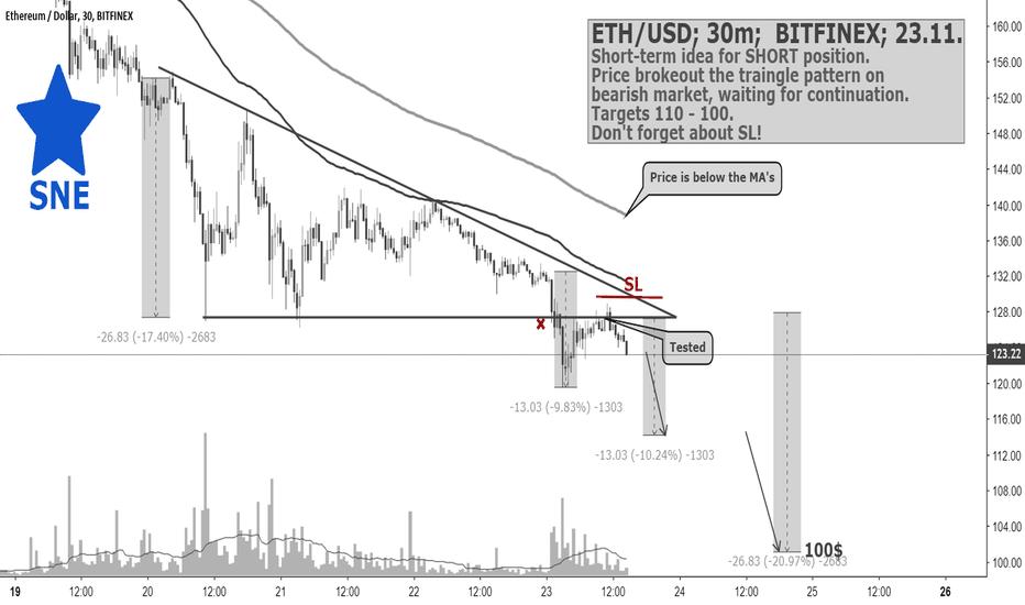 ETHUSD: ETH/USD; 30m;  BITFINEX; 23.11. by @SupernovaElite