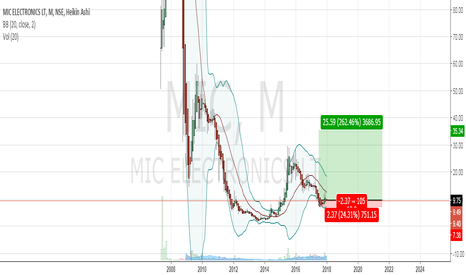 MIC: Price below book value, and a good price to buy from