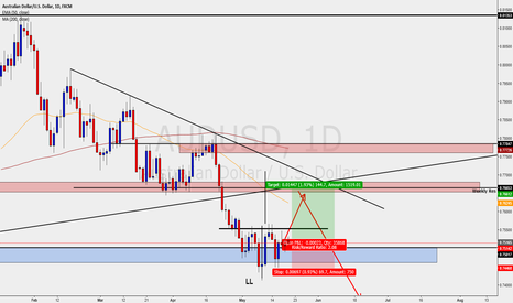 AUDUSD: AUDUSD - DAILY - SHORT TERM LONG TRADE