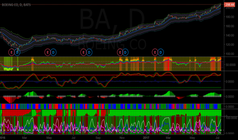 BA: Short BA at its rally with target price of $192