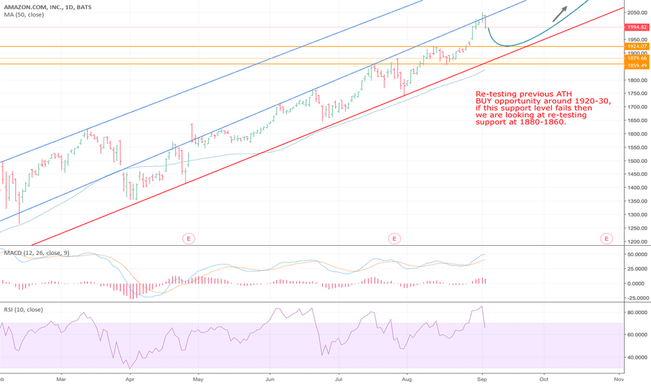 AMZN: AMAZON RETESTING ATH BEFORE ANOTHER BULL RUN