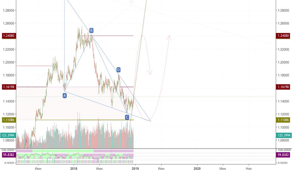 EURUSD: пробой треуголбника = поход вверх