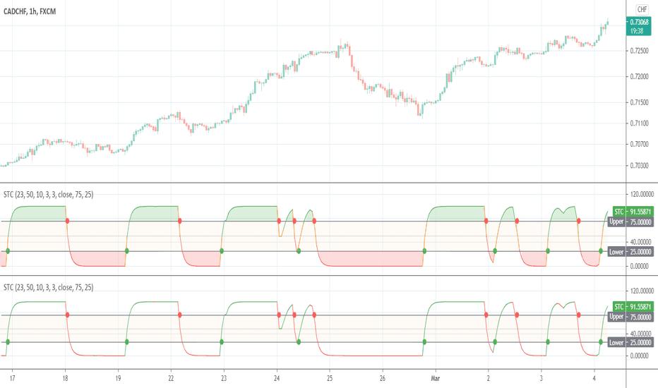 Peak — Indicators and Signals — TradingView