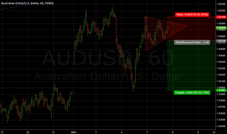 AUDUSD: AUDUSD 1 hour triangle