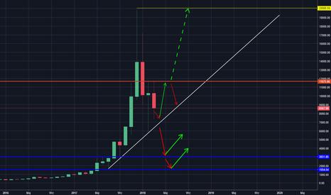 BTCUSD: BTC/USD - bitcoin cały czas w trendzie wzrostowym
