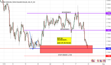 GBPNZD: BUY B4 WEDNESDAY..   AUD CPI IN FOCUS