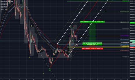 XVGBTC: Scalp trade on the hourly for Verge 5:1 Opportunity