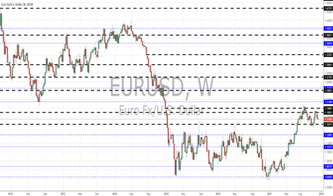 EURUSD: EURUSD monthly views by Pounds_fx