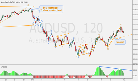 AUDUSD: AUSSIE/DOLLAR - A close up at ABC correction.