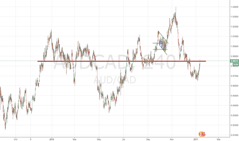 AUDCAD: Idea of price movement