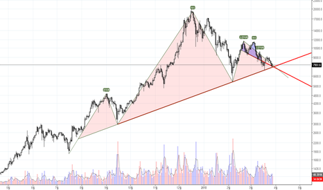 BTCUSD: HEAD & SHOULDER