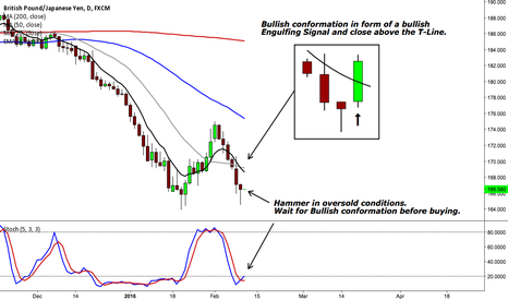 GBPJPY: GBPJPY - BULLISH HAMMER IN OVERSOLD CONDITIONS