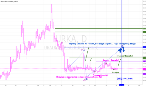 URKA: URKA 21March or 050517 Sell 177.7