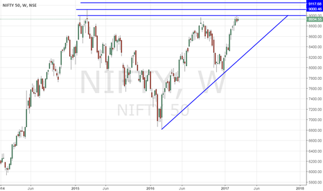 NIFTY: Nifty - What to do at New highs?