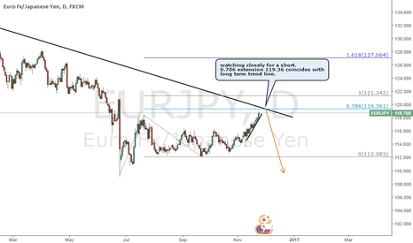 EURJPY: EURJPY watching closely for short