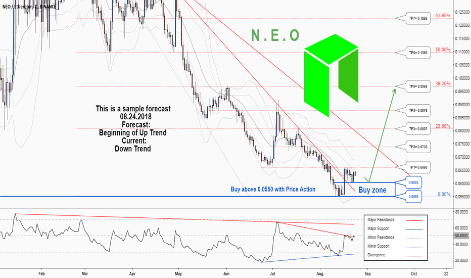 NEOETH: There is a possibility for the beginning of an uptrend in NEOETH