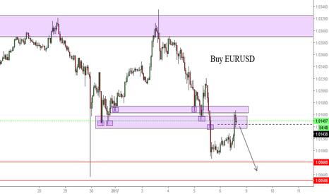 USDCHF: Buy EURUSD