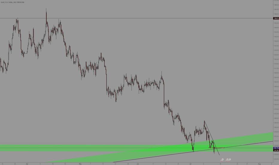 XAUUSD: Gold Double Demand Area
