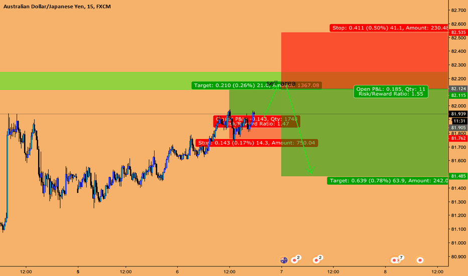 AUDJPY: buy and sell